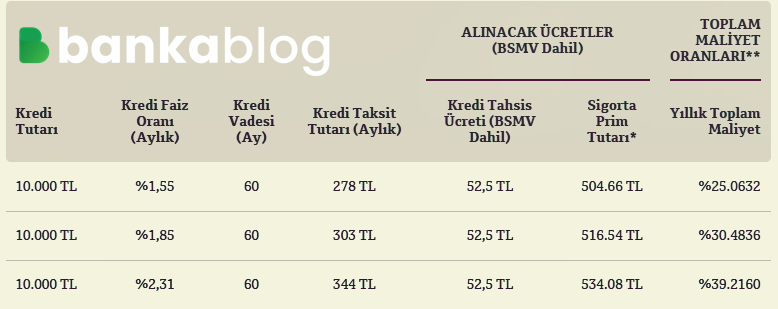 QNB Finansbank Borç Kapatma Kredisi