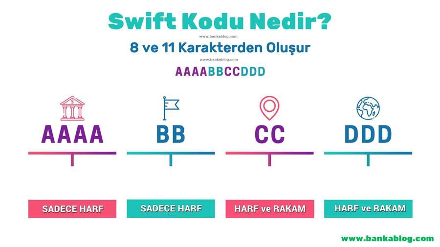 Swift Kodları