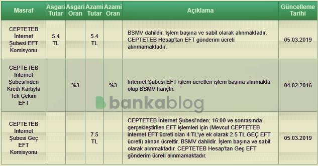 TEB bankası EFT iptal etme